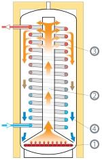 Funkce stratifikačního zásobníku